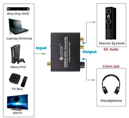 adaptador de sonido digital a analógico